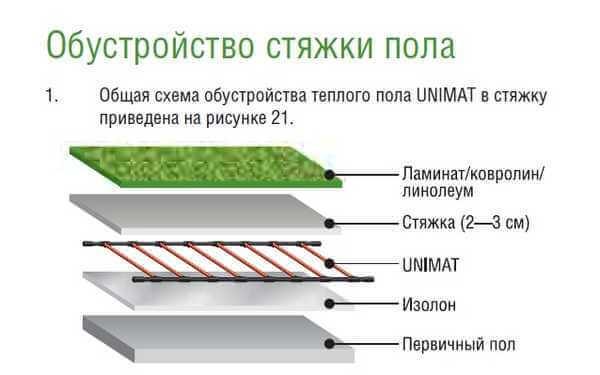 Инфракрасный теплый пол под плитку - основные требования, технология монтажа