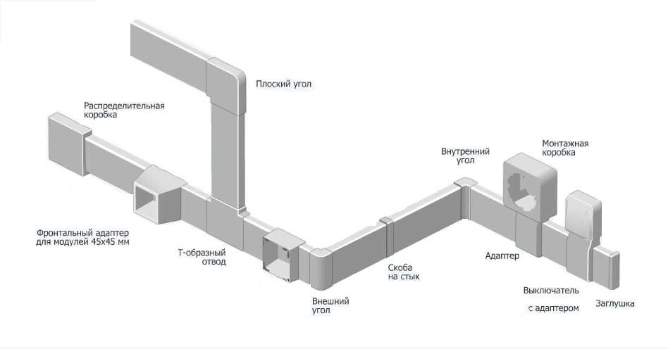 Распаечная коробка для наружной и скрытой проводки: виды, классификация + инструкция по монтажу