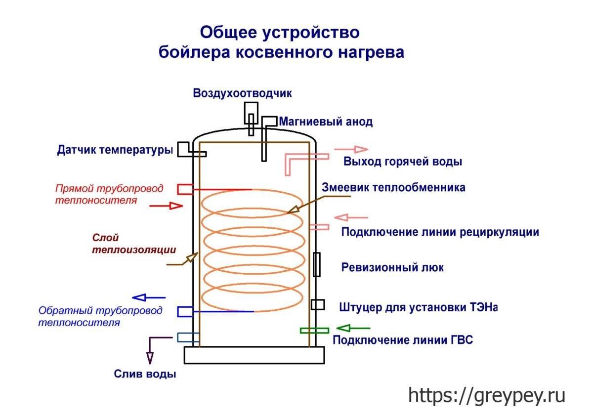 Бойлер косвенного нагрева – устройство и принцип работы | грейпей