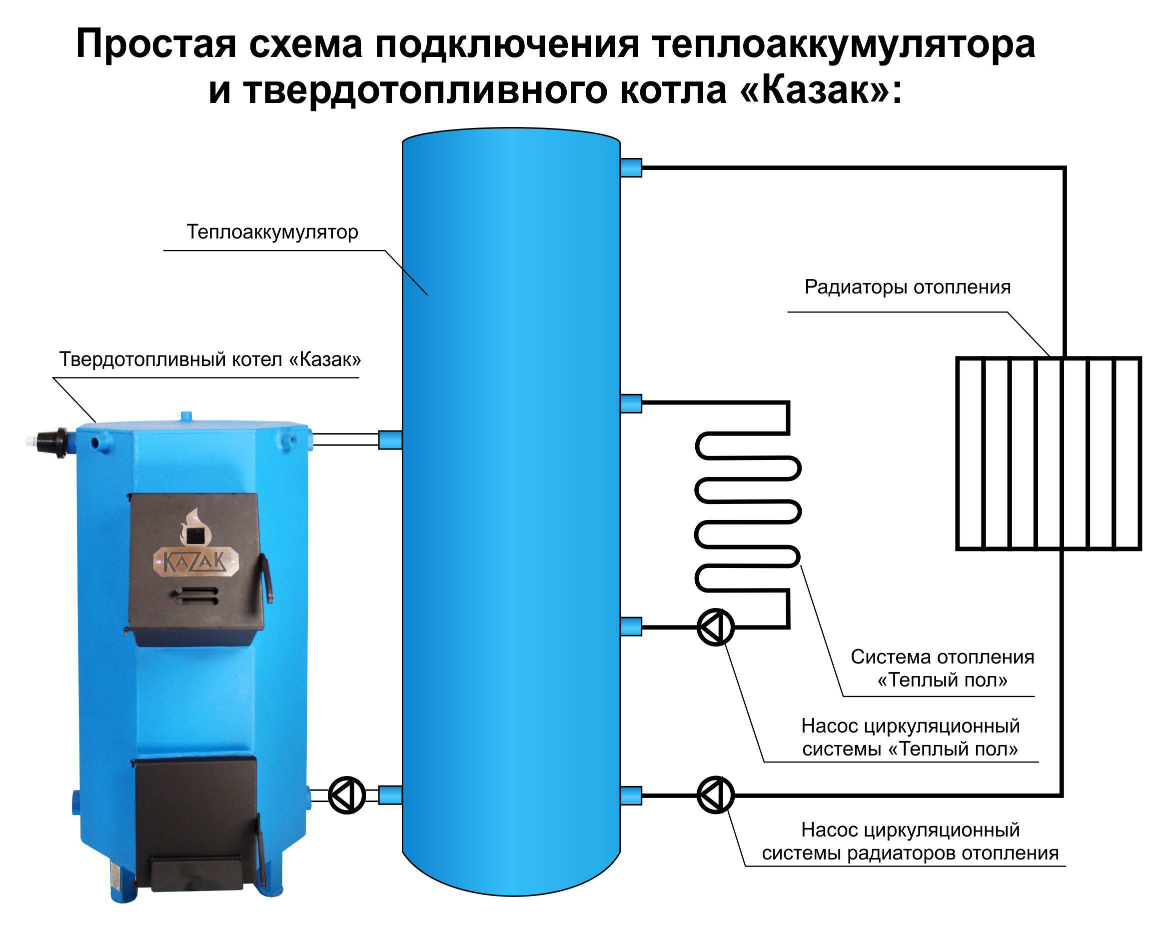 Теплоаккумулятор своими руками: размеры, материалы, утепление