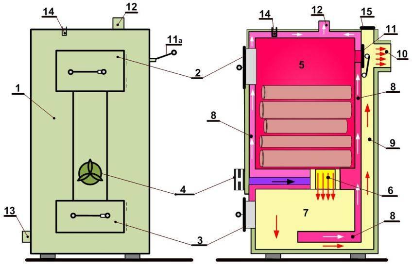 Пиролизный котел своими руками – принцип работы, схема сборки самодельной печи + видео