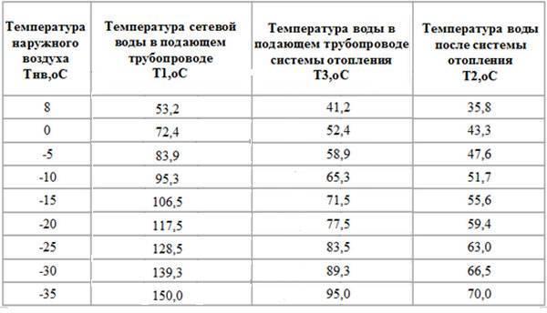 Норма температуры воды в батареях центрального отопления