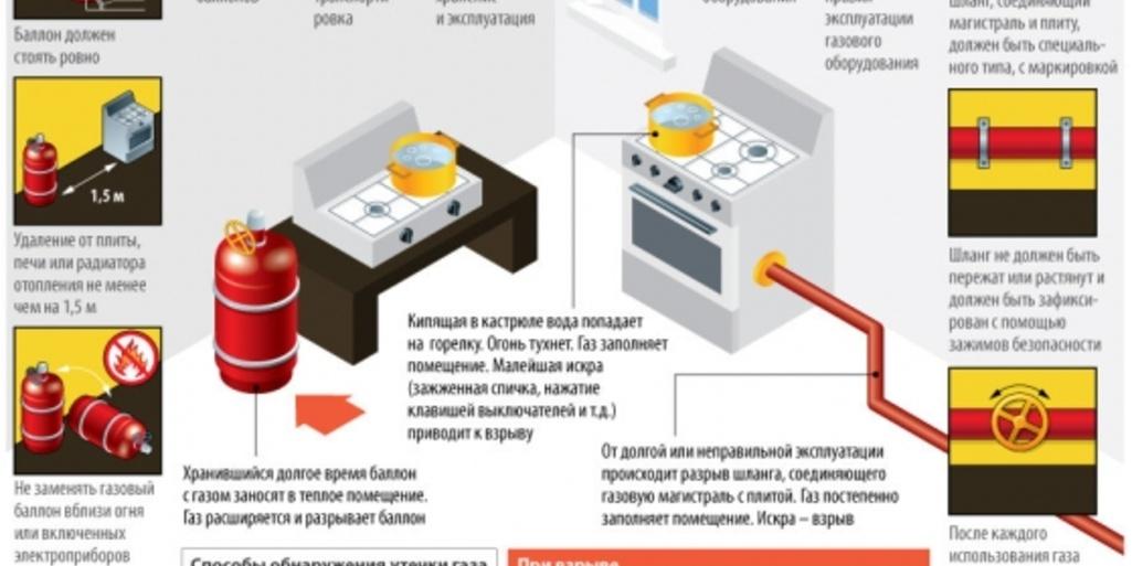 Основные опасности газовых плит: как избежать их, что делать