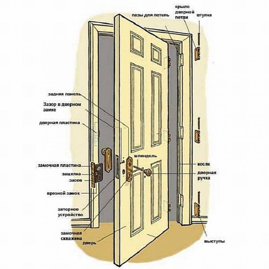 Установка межкомнатных дверей своими руками – пошаговая инструкция как установить межкомнатную дверь