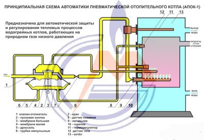 Cистема автоматизации котельных установок: схема, проект