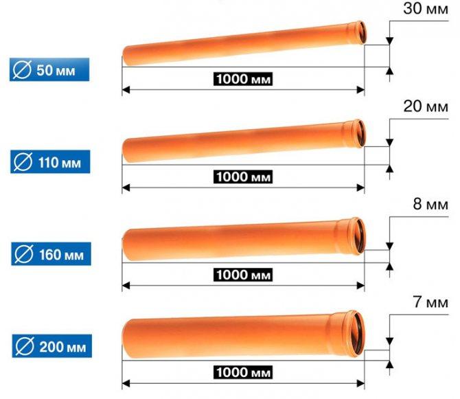Какие трубы для напорной канализации лучше использовать – обзор и выбор материала