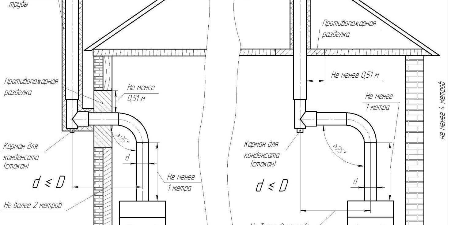 Дымоход для газового котла: нормы и требования к монтажу - точка j