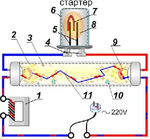 Как выбрать стартер для люминесцентных ламп: как работает, устройство, маркировка - точка j