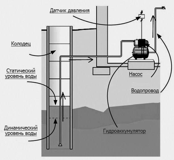 Самовсасывающий насос: устройство, принцип действия, применение