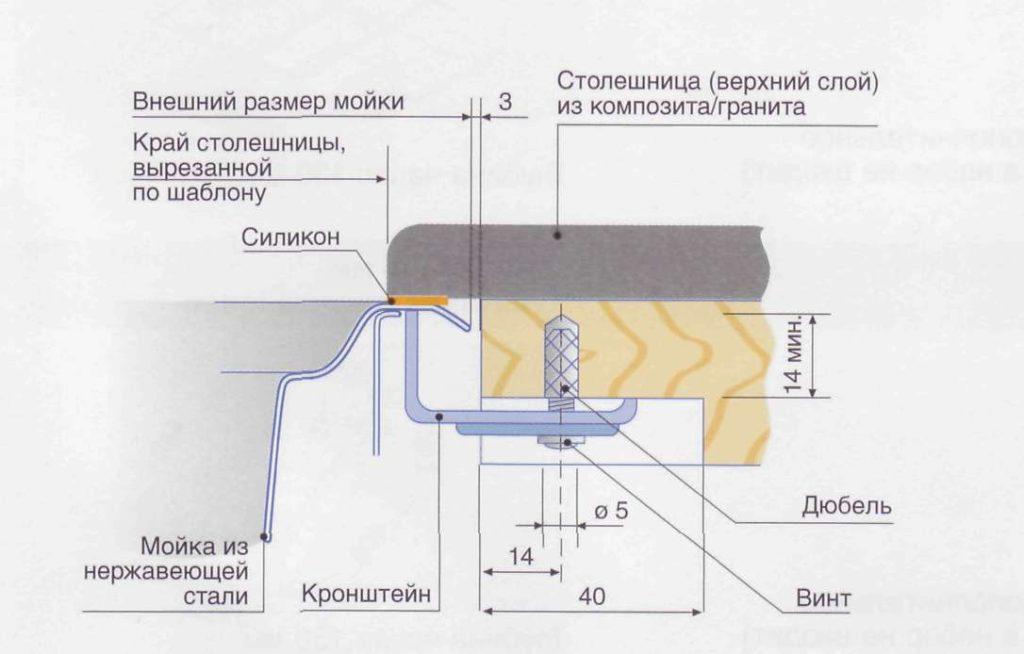 Монтаж раковины: виды конструкций и пошаговая инструкция