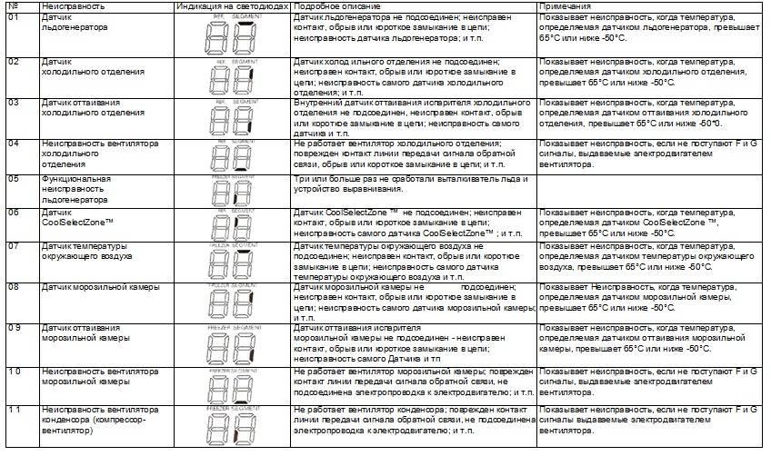 Расшифровка кодов ошибок кондиционеров популярных марок