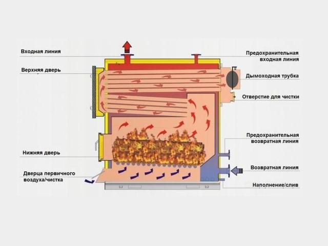 Дровяной газогенератор своими руками: устройство котла на опилках