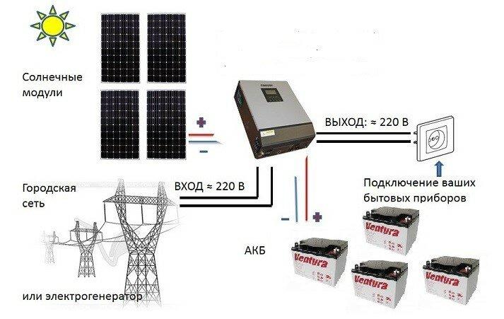 Как выбрать лучший электрический инвертор 12-220: виды, сферы применения, рекомендации по установке, какие параметры важны, обзор 8 популярных моделей, их плюсы и минусы