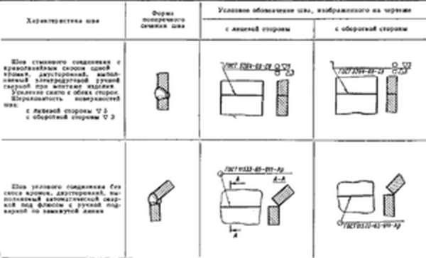Обозначение сварных швов и соединений на чертежах согласно гост.
