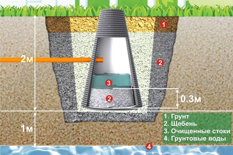 Как сделать донный фильтр для колодца — все способы и пошаговая инструкция