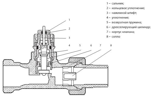 Арматура для радиаторов отопления