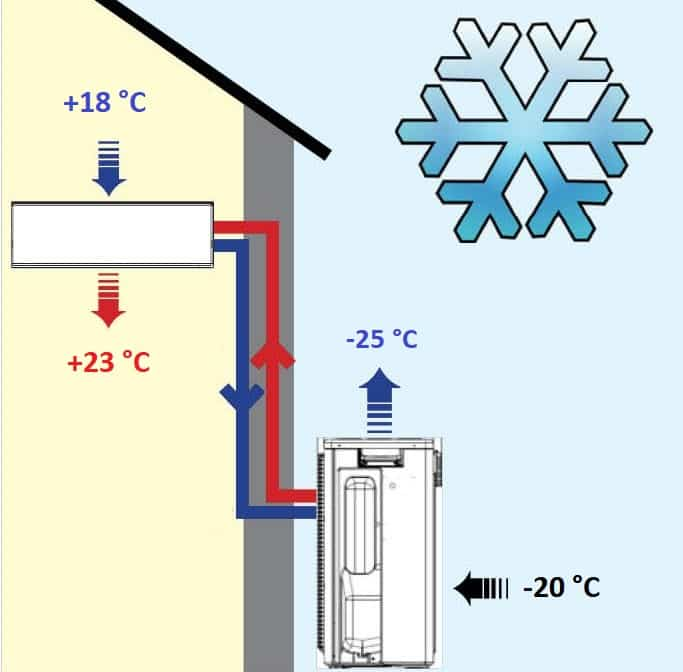 Можно ли включать кондиционер (сплит-систему) зимой на обогрев в квартире