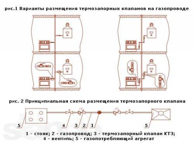 Запорный клапан в трубопроводах: назначение и классификация
