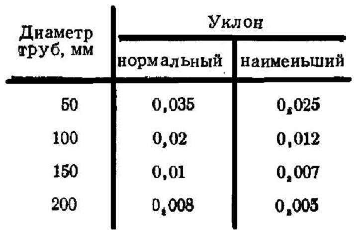 Калькулятор расчета уклона укладки канализационной трубы