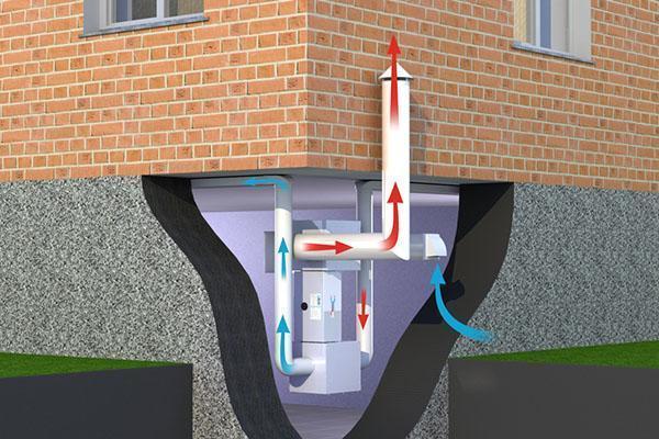 Вентиляция фундамента дома: правила и варианты организации воздухообмена