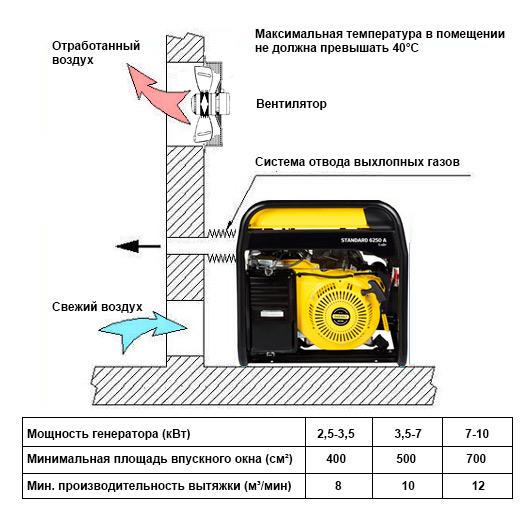 Генератор для газового котла – разновидности и принципы работы