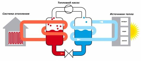 Тепловой насос воздух-воздух для отопления дома – плюсы и минусы