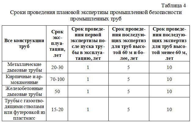 Срок службы газовых труб: нормативы эксплуатации газовых коммуникаций