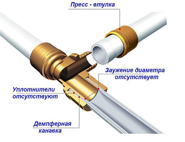 Что такое опрессовка труб, когда необходима и порядок проведения