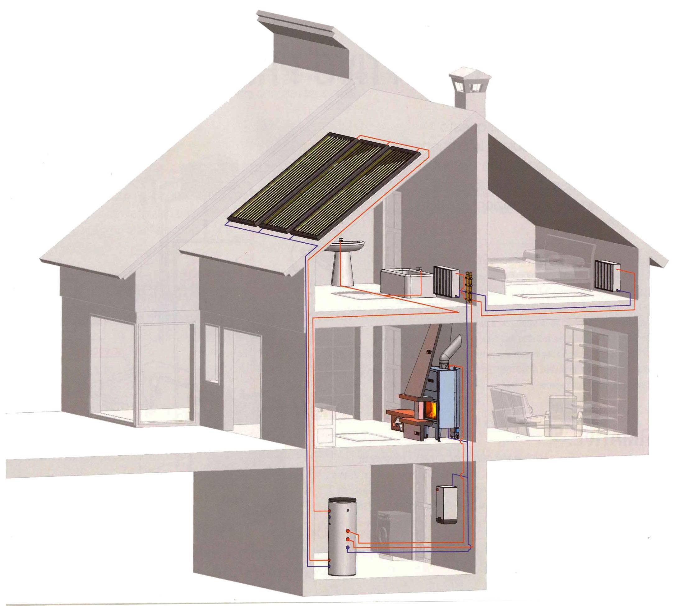 Воздушная система отопления частного дома