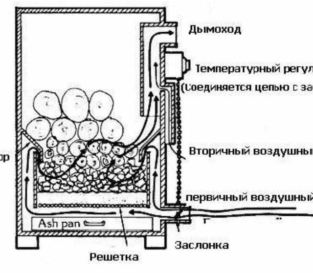 Дровяной газогенератор своими руками как сделать древесный газогенератор на опилках и дровах