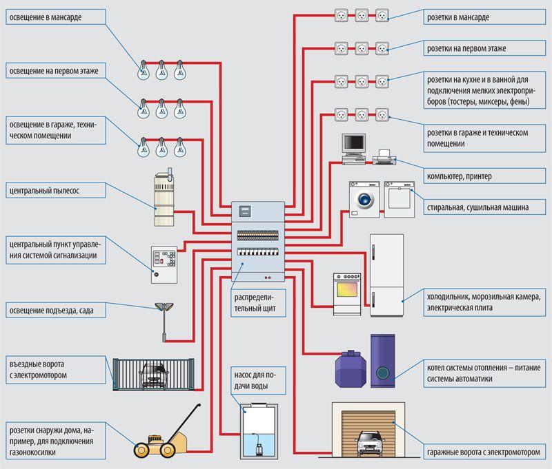 Замена электропроводки в квартире своими руками: пошаговая инструкция