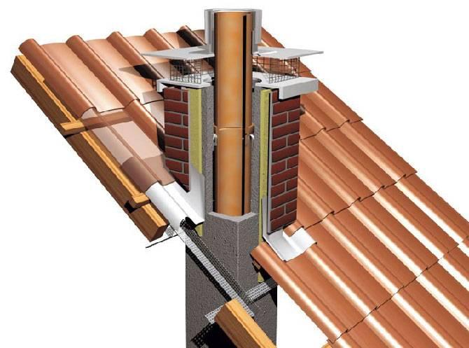 Керамический дымоход – конструкция, преимущества и монтаж