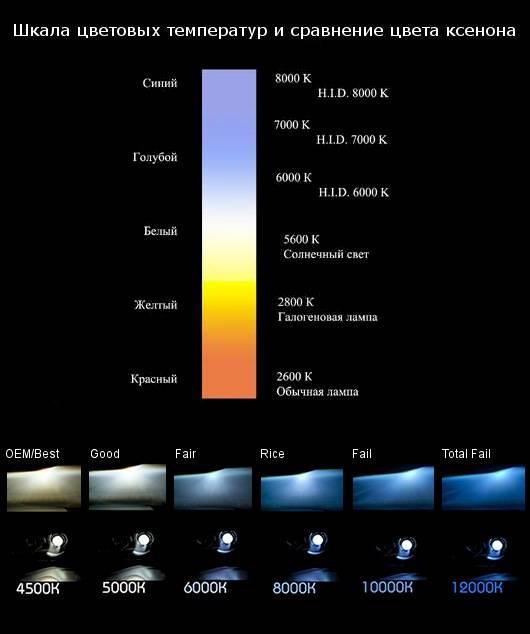 Что такое цветовая температура простыми словами?