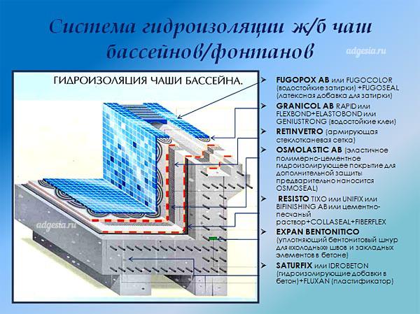 Бассейн из бетона своими руками - этапы строительства