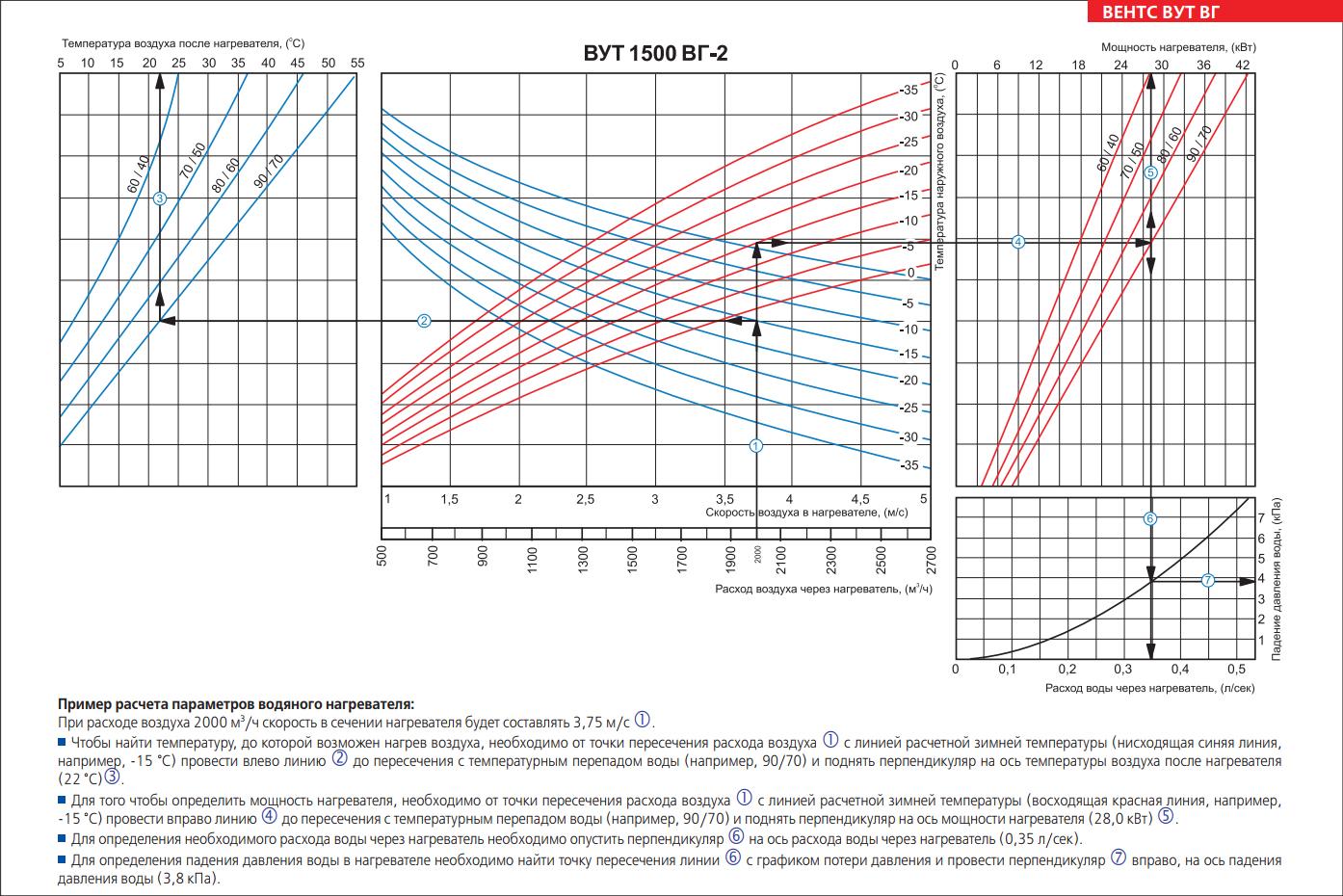 Как создать оптимальные условия существования? какое давление должно быть в системе отопления