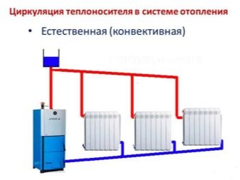 Какое отопление лучше в частном доме - рассмотрим возможные варианты и способы