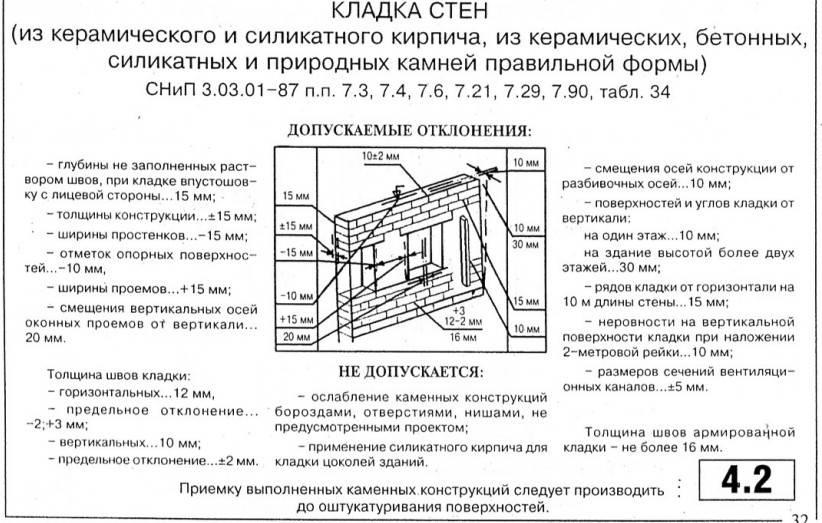 Гост 21.507-81 (ст сэв 4410-83) система проектной документации для строительства (спдс). интерьеры. рабочие чертежи (с изменением n 1), гост от 02 апреля 1981 года №21.507-81