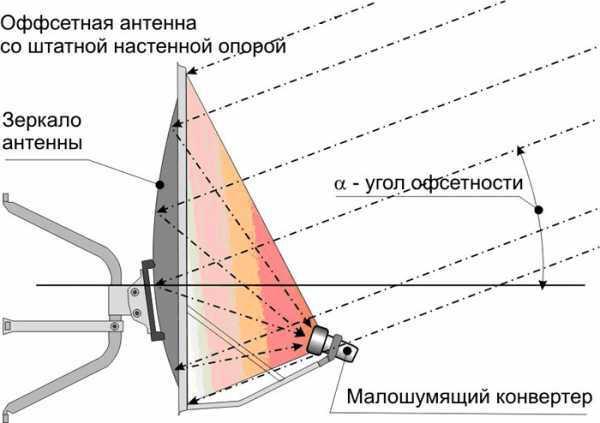 Самостоятельная настройка антенны триколор