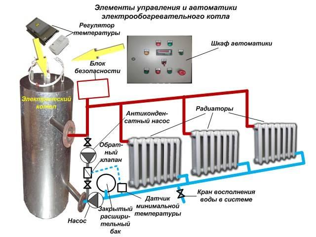 Подключение электрокотла к системе отопления, схема, монтаж, установка