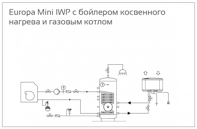 Бойлер косвенного нагрева для газового котла: специфика эксплуатации и подключения