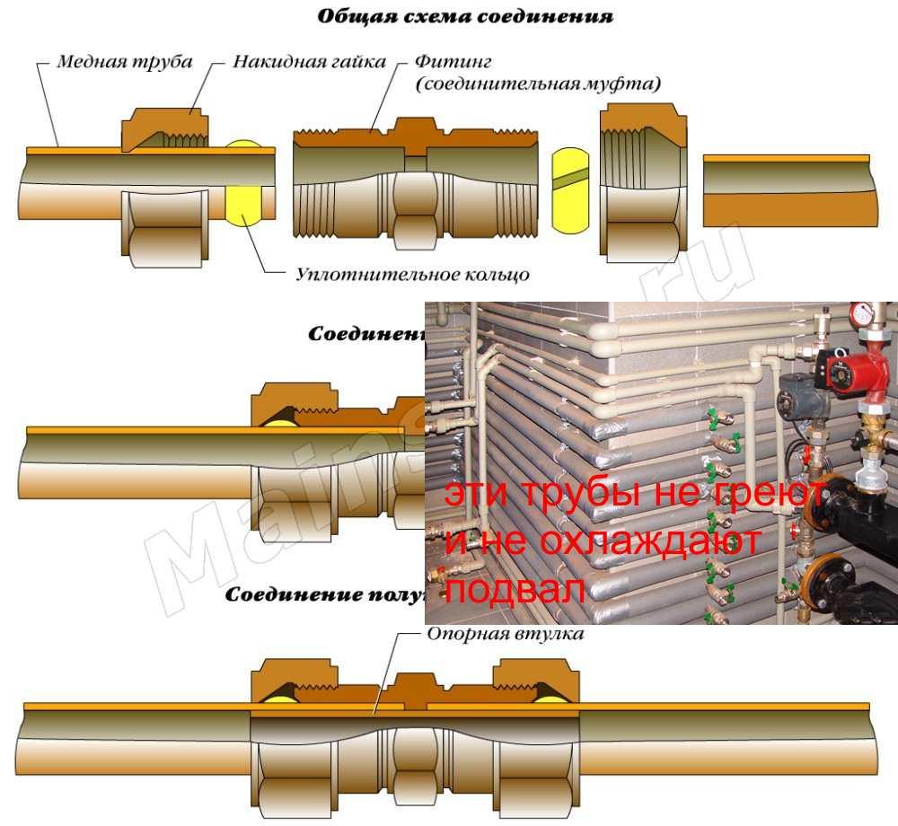 Методы соединения медных труб пайкой, без пайки