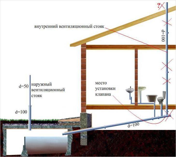 Канализация в частном доме: чертежи, монтаж и устройство системы канализации