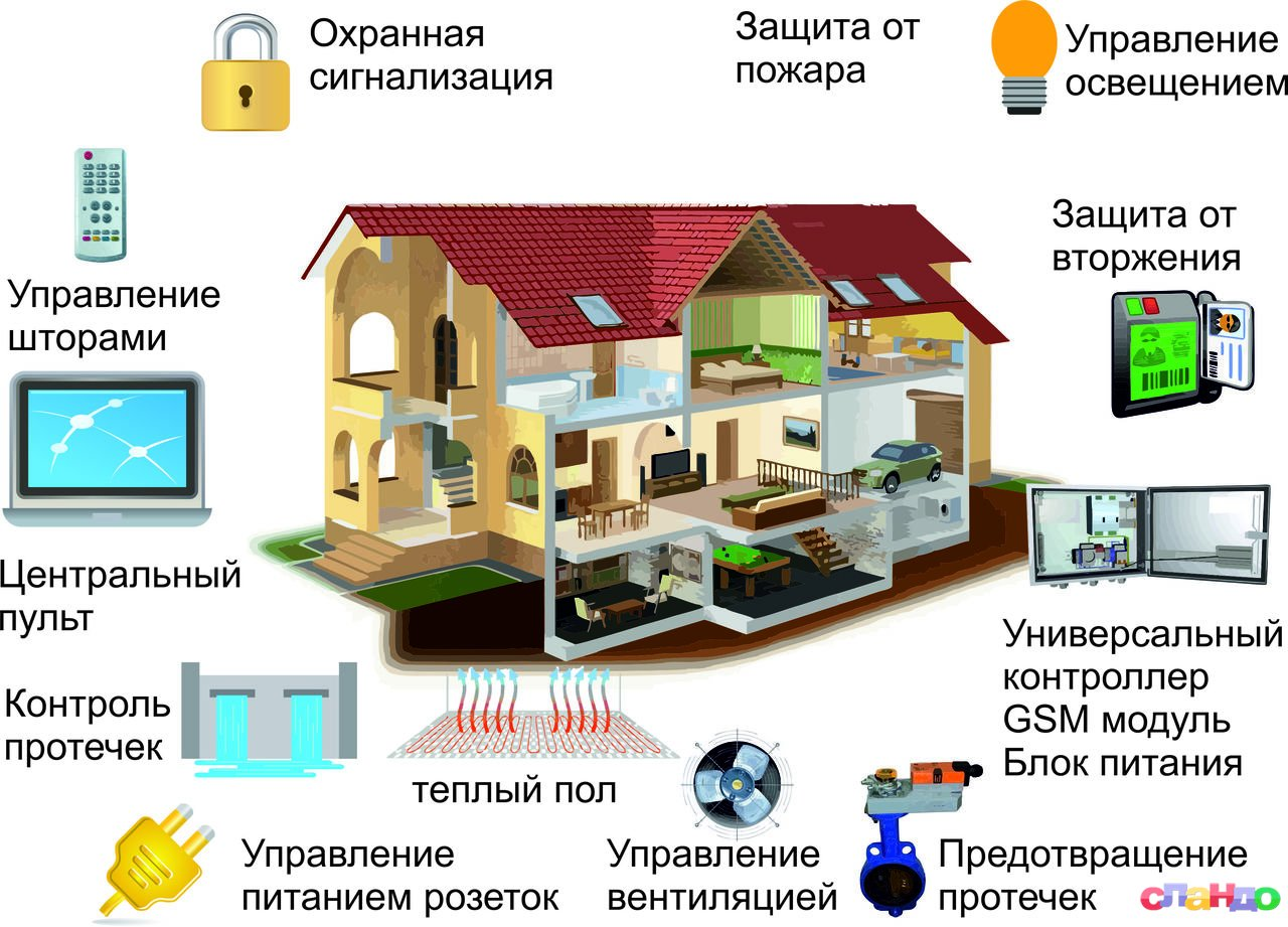 Контроллер умного дома: принцип работы, рекомендации по установке