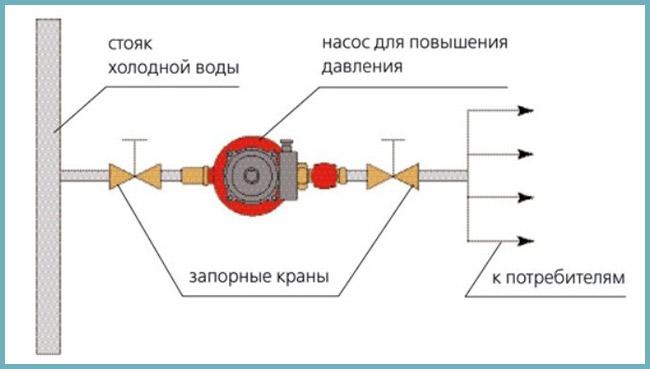 Давление в системе водоснабжения частного дома: особенности автономных водопроводов + способы повысить давление