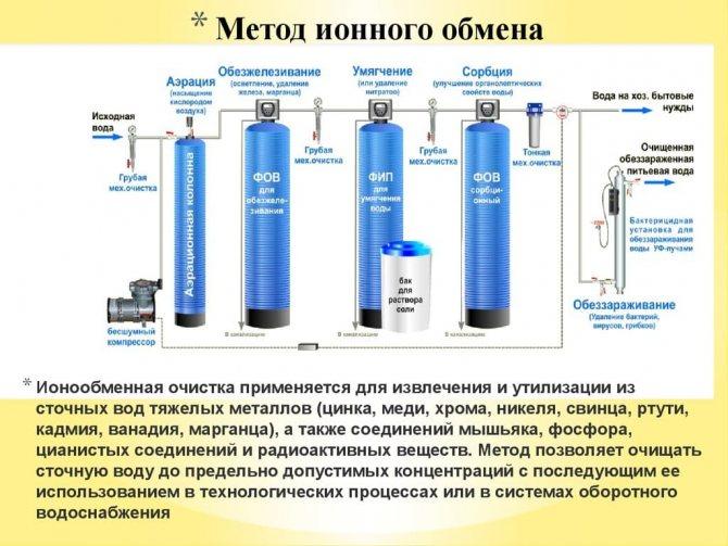 Почему в скважине мутная вода – причины и методы устранения