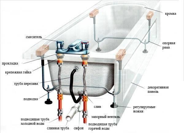 Как установить чугунную ванну – особенности транспортировки и монтажа