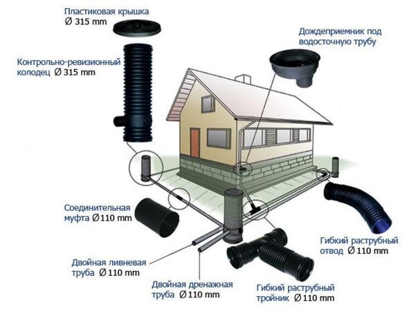 Дренаж и ливневая канализация на участке: система в одной траншее, схема монтажа ливневки