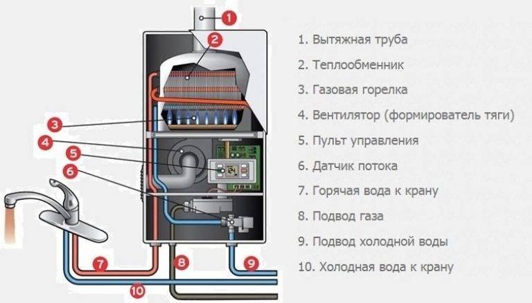 Устройство газовой колонки и принцип работы - схемы и причины поломок