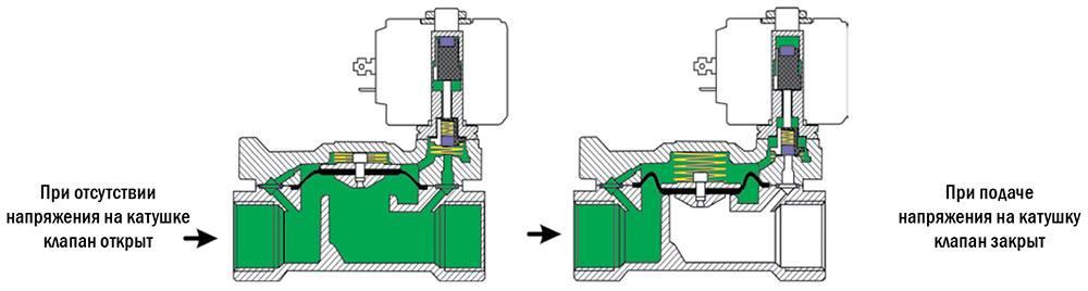 Соленоидный электромагнитный клапан: где используется + виды и принцип работы