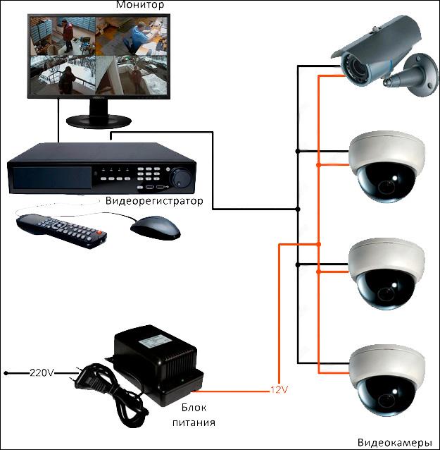 Видеонаблюдение для частного дома: подготовка и подбор оборудования
